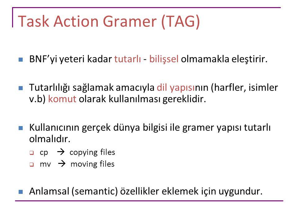 Task Action Gramer (TAG) BNF'yi yeteri kadar tutarlı - bilişsel olmamakla eleştirir. Tutarlılığı sağlamak amacıyla dil yapısının (harfler, isimler v.b