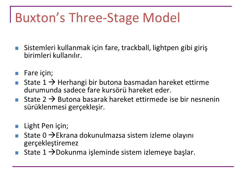 Buxton's Three-Stage Model Sistemleri kullanmak için fare, trackball, lightpen gibi giriş birimleri kullanılır. Fare için; State 1  Herhangi bir buto