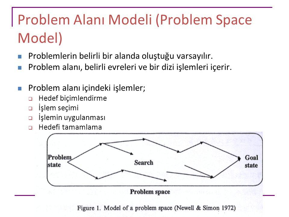 Problem Alanı Modeli (Problem Space Model) Problemlerin belirli bir alanda oluştuğu varsayılır. Problem alanı, belirli evreleri ve bir dizi işlemleri
