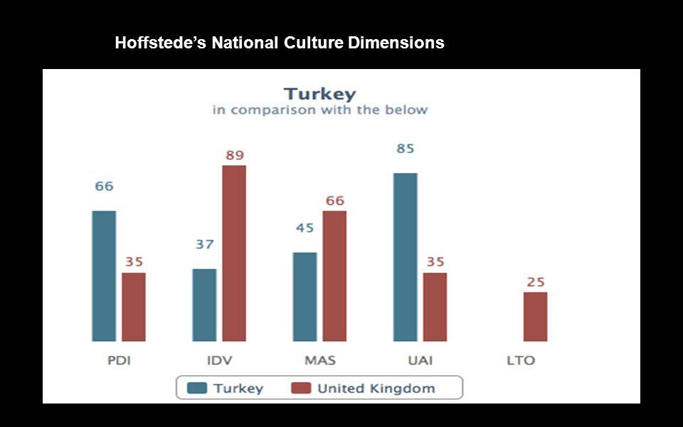 Hoffstede's National Culture Dimensions
