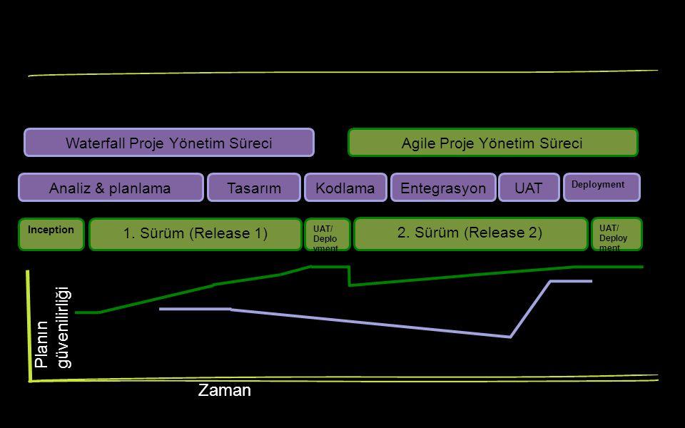 Planın güvenilirliği Zaman Inception 1.Sürüm (Release 1) UAT/ Deplo yment 2.