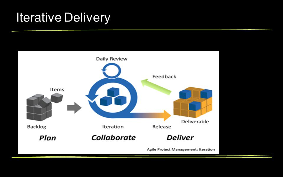 Iterative Delivery