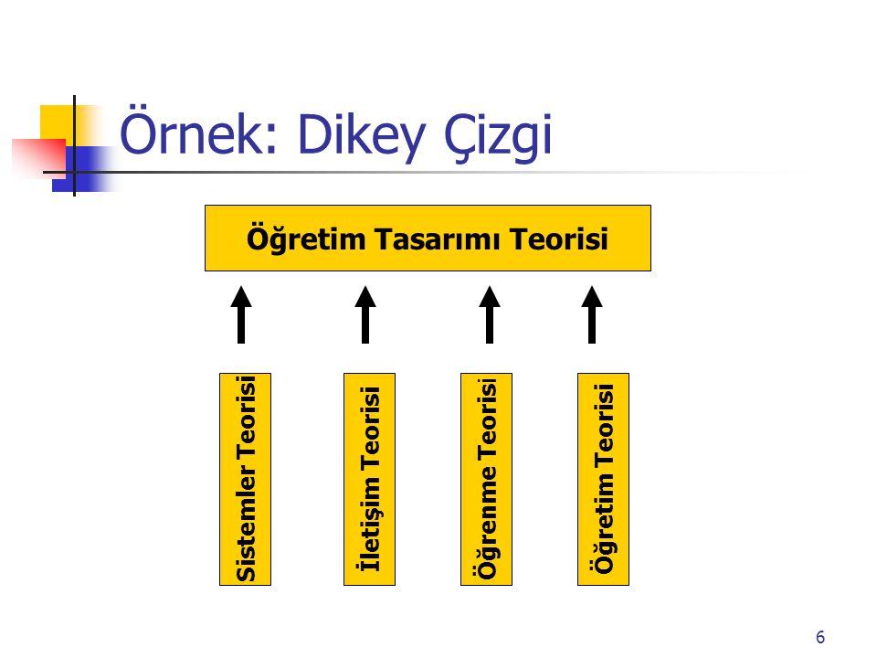 6 Öğretim Tasarımı Teorisi Sistemler Teorisi Öğretim Teorisi Öğrenme Teoris i İletişim Teorisi Örnek: Dikey Çizgi