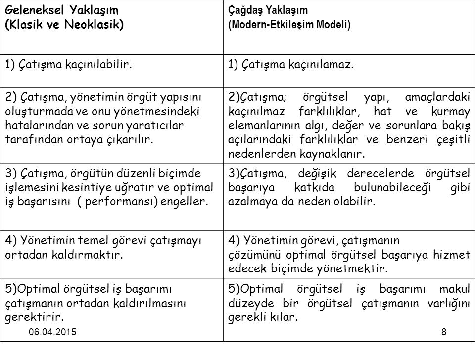 06.04.20158 Geleneksel Yaklaşım (Klasik ve Neoklasik) Çağdaş Yaklaşım (Modern-Etkileşim Modeli) 1) Çatışma kaçınılabilir.1) Çatışma kaçınılamaz. 2) Ça