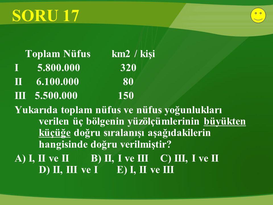 SORU 17 Toplam Nüfus km2 / kişi I 5.800.000 320 II 6.100.000 80 III 5.500.000 150 Yukarıda toplam nüfus ve nüfus yoğunlukları verilen üç bölgenin yüzö
