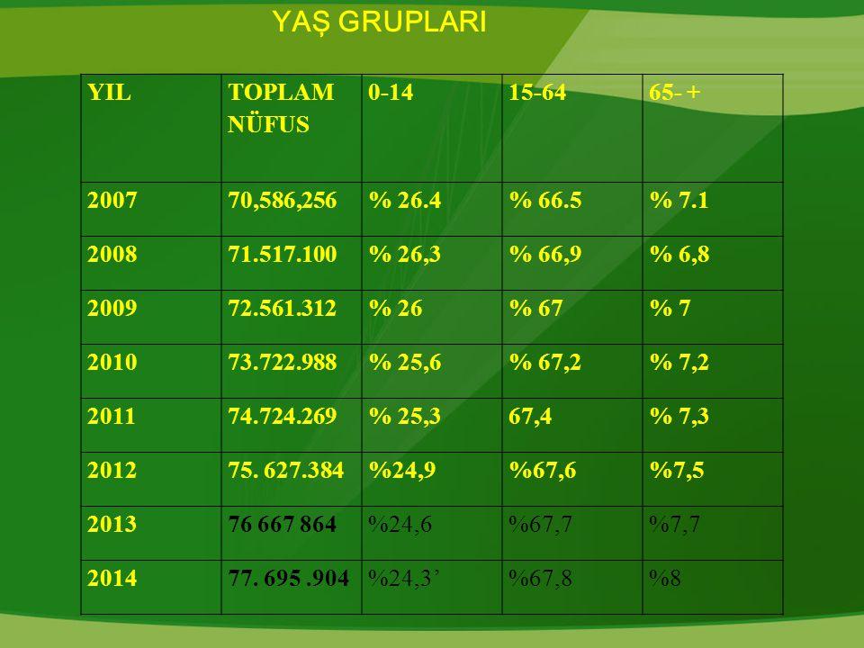 YIL TOPLAM NÜFUS 0-1415-6465- + 200770,586,256% 26.4% 66.5% 7.1 200871.517.100% 26,3% 66,9% 6,8 200972.561.312% 26% 67% 7 201073.722.988% 25,6% 67,2% 7,2 201174.724.269% 25,367,4% 7,3 201275.