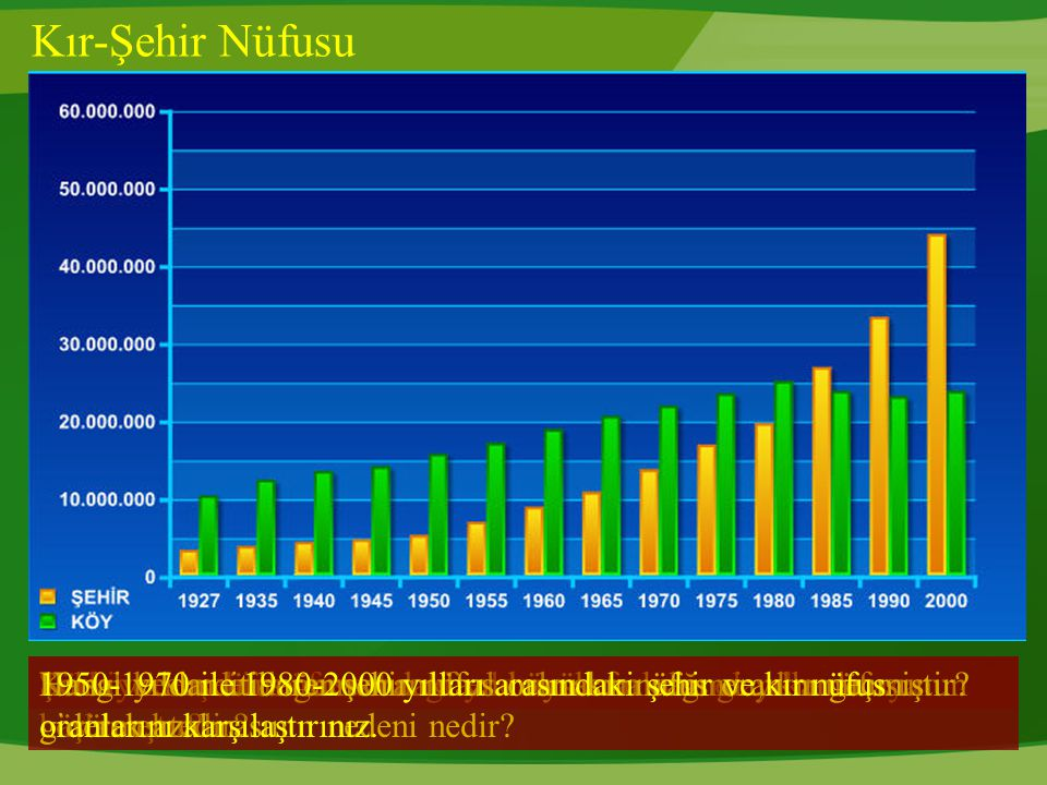 Kır-Şehir Nüfusu Türkiye'de şehir nüfusu hangi yıldan sonra oran olarak artmaya başlamıştır? Şehir ve kır nüfusu arasındaki en büyük fark hangi yıllar