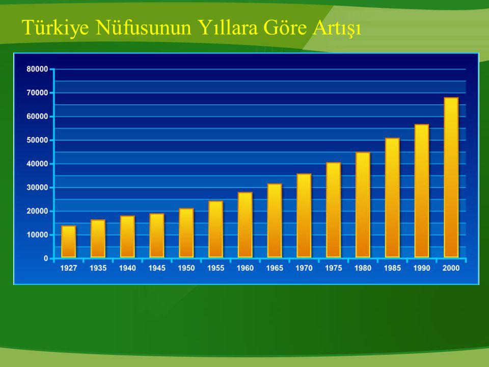 Türkiye Nüfusunun Yıllara Göre Artışı