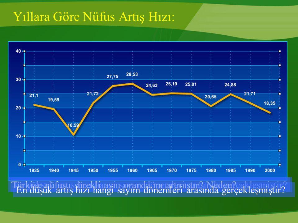 Yıllara Göre Nüfus Artış Hızı: En yüksek artış hızı hangi sayım dönemleri arasında gerçekleşmiştir?Türkiye nüfusu sürekli aynı oranda mı artmıştır? Ne