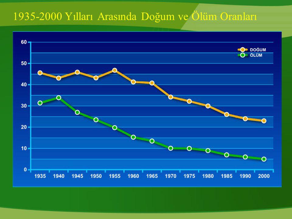 1935-2000 Yılları Arasında Doğum ve Ölüm Oranları