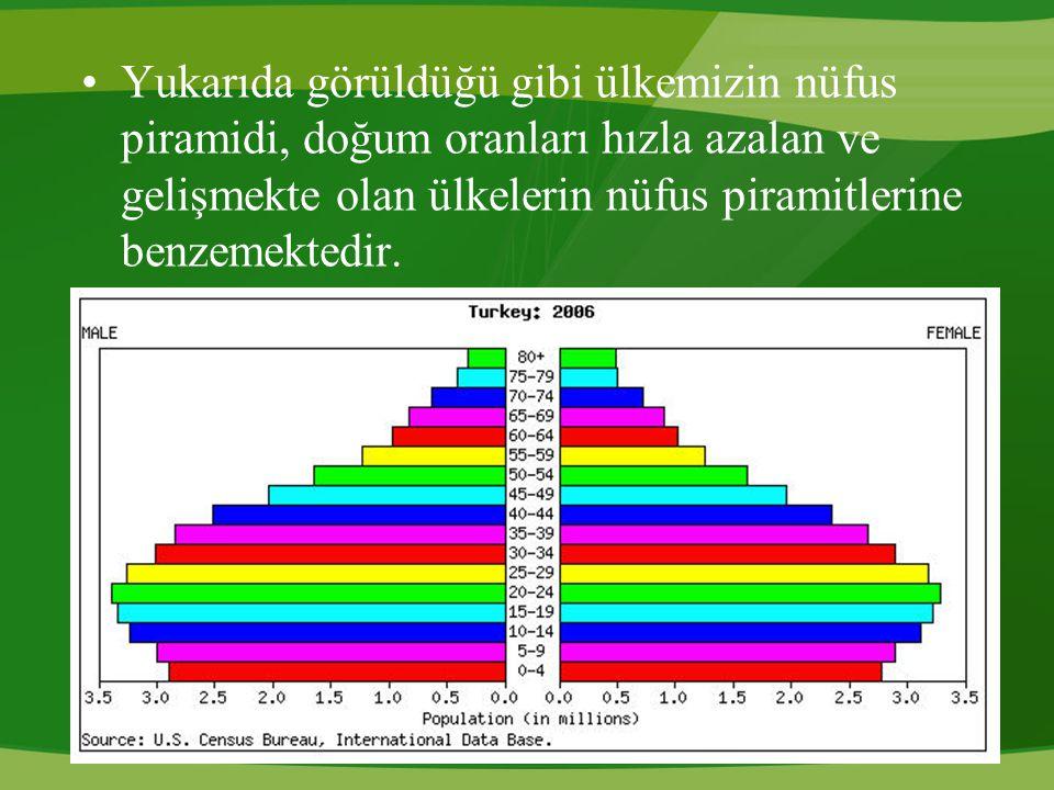 Yıllara Göre Nüfus Artış Hızı: En yüksek artış hızı hangi sayım dönemleri arasında gerçekleşmiştir?Türkiye nüfusu sürekli aynı oranda mı artmıştır.