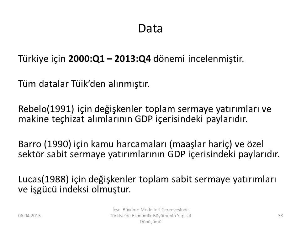 Data Türkiye için 2000:Q1 – 2013:Q4 dönemi incelenmiştir. Tüm datalar Tüik'den alınmıştır. Rebelo(1991) için değişkenler toplam sermaye yatırımları ve