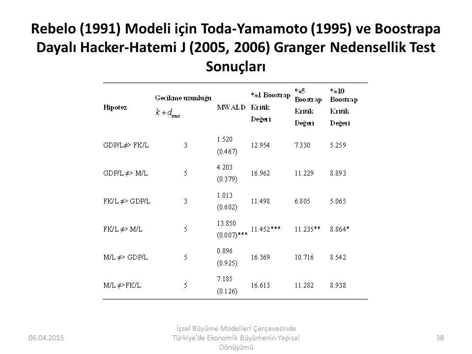 Rebelo (1991) Modeli için Toda-Yamamoto (1995) ve Boostrapa Dayalı Hacker-Hatemi J (2005, 2006) Granger Nedensellik Test Sonuçları 06.04.2015 İçsel Bü