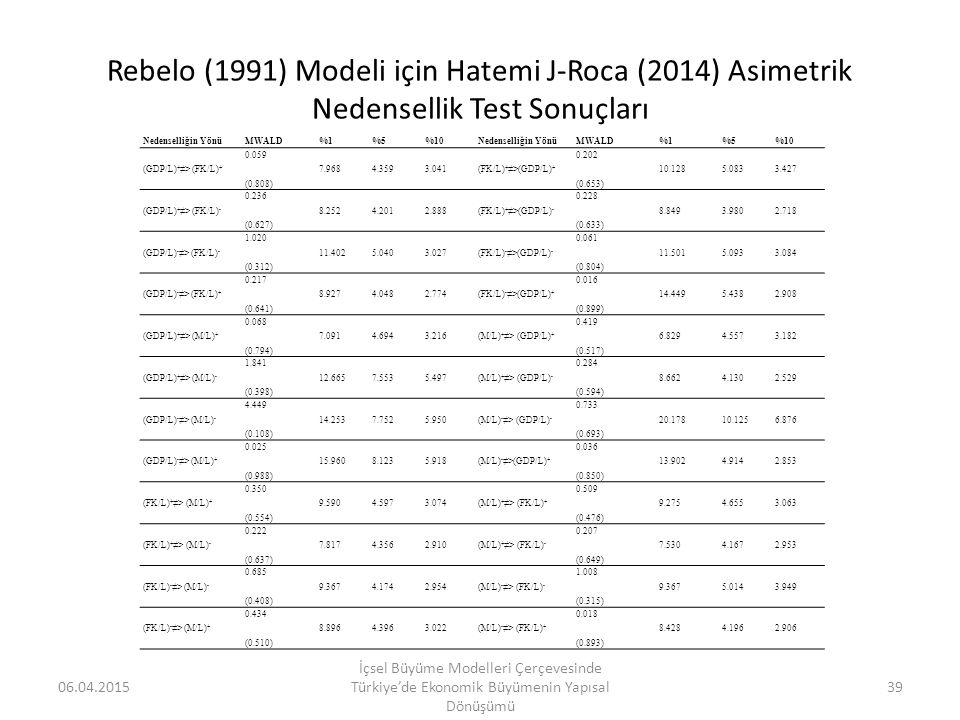 Rebelo (1991) Modeli için Hatemi J-Roca (2014) Asimetrik Nedensellik Test Sonuçları Nedenselliğin YönüMWALD%1%5%10Nedenselliğin YönüMWALD%1%5%10 (GDP/