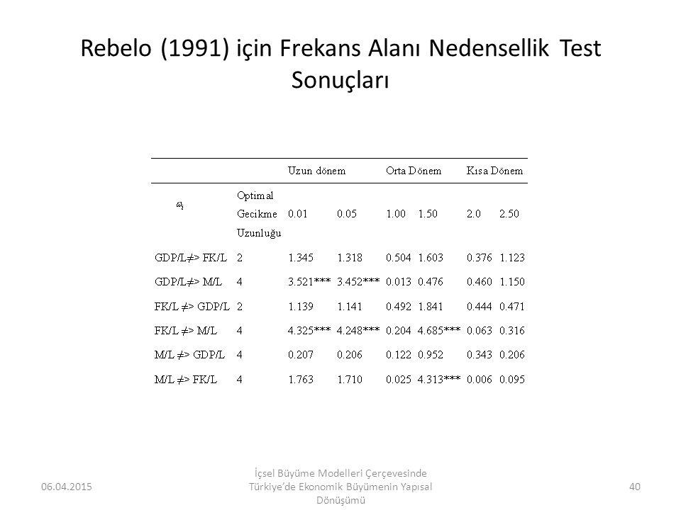 Rebelo (1991) için Frekans Alanı Nedensellik Test Sonuçları 06.04.2015 İçsel Büyüme Modelleri Çerçevesinde Türkiye'de Ekonomik Büyümenin Yapısal Dönüş