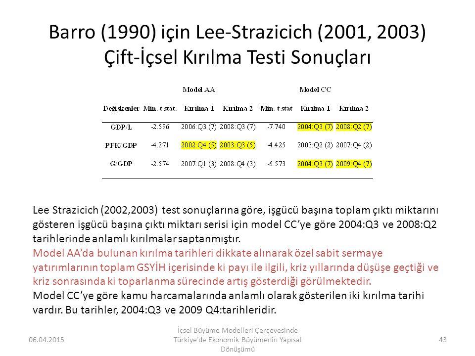 Barro (1990) için Lee-Strazicich (2001, 2003) Çift-İçsel Kırılma Testi Sonuçları 06.04.2015 İçsel Büyüme Modelleri Çerçevesinde Türkiye'de Ekonomik Bü
