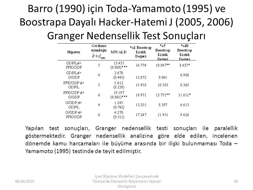 Barro (1990) için Toda-Yamamoto (1995) ve Boostrapa Dayalı Hacker-Hatemi J (2005, 2006) Granger Nedensellik Test Sonuçları 06.04.2015 İçsel Büyüme Mod