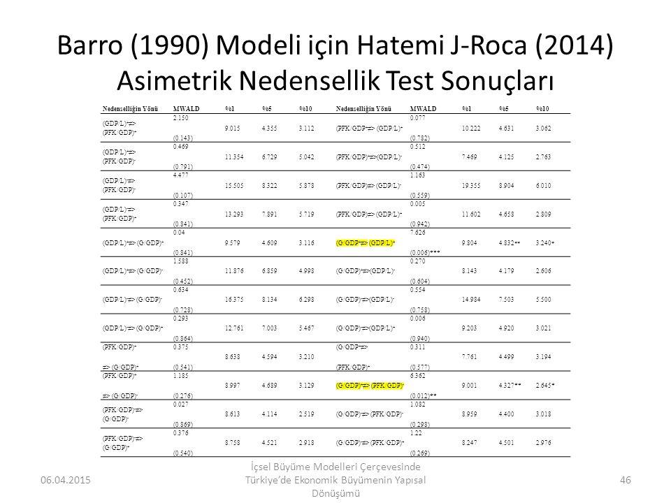 Barro (1990) Modeli için Hatemi J-Roca (2014) Asimetrik Nedensellik Test Sonuçları 06.04.2015 İçsel Büyüme Modelleri Çerçevesinde Türkiye'de Ekonomik
