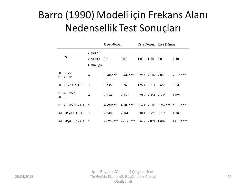 Barro (1990) Modeli için Frekans Alanı Nedensellik Test Sonuçları 06.04.2015 İçsel Büyüme Modelleri Çerçevesinde Türkiye'de Ekonomik Büyümenin Yapısal