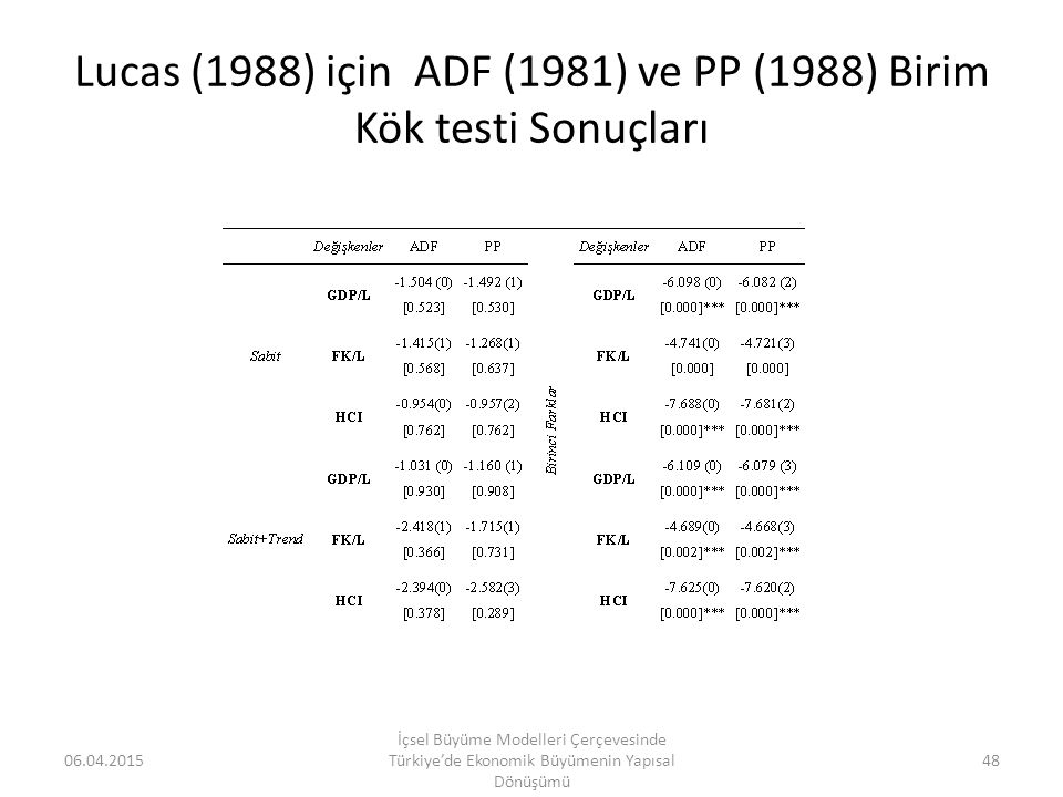 Lucas (1988) için ADF (1981) ve PP (1988) Birim Kök testi Sonuçları 06.04.201548 İçsel Büyüme Modelleri Çerçevesinde Türkiye'de Ekonomik Büyümenin Yap