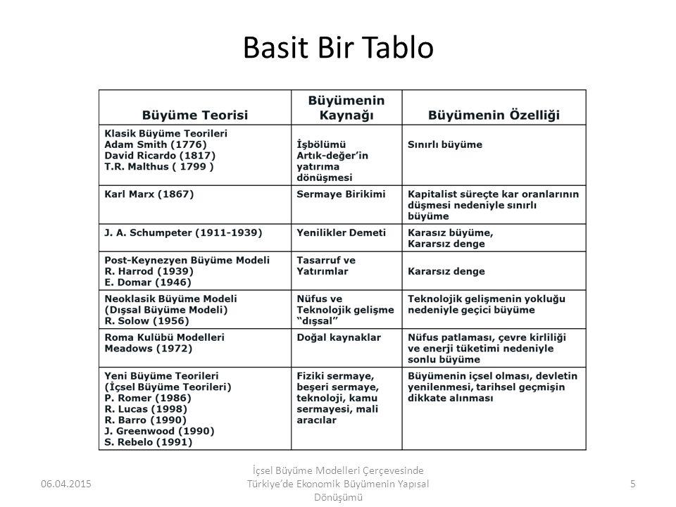 Basit Bir Tablo 06.04.2015 İçsel Büyüme Modelleri Çerçevesinde Türkiye'de Ekonomik Büyümenin Yapısal Dönüşümü 5