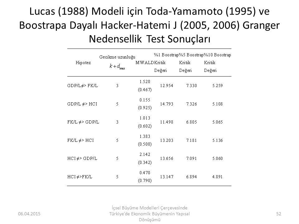 Lucas (1988) Modeli için Toda-Yamamoto (1995) ve Boostrapa Dayalı Hacker-Hatemi J (2005, 2006) Granger Nedensellik Test Sonuçları 06.04.2015 İçsel Büy