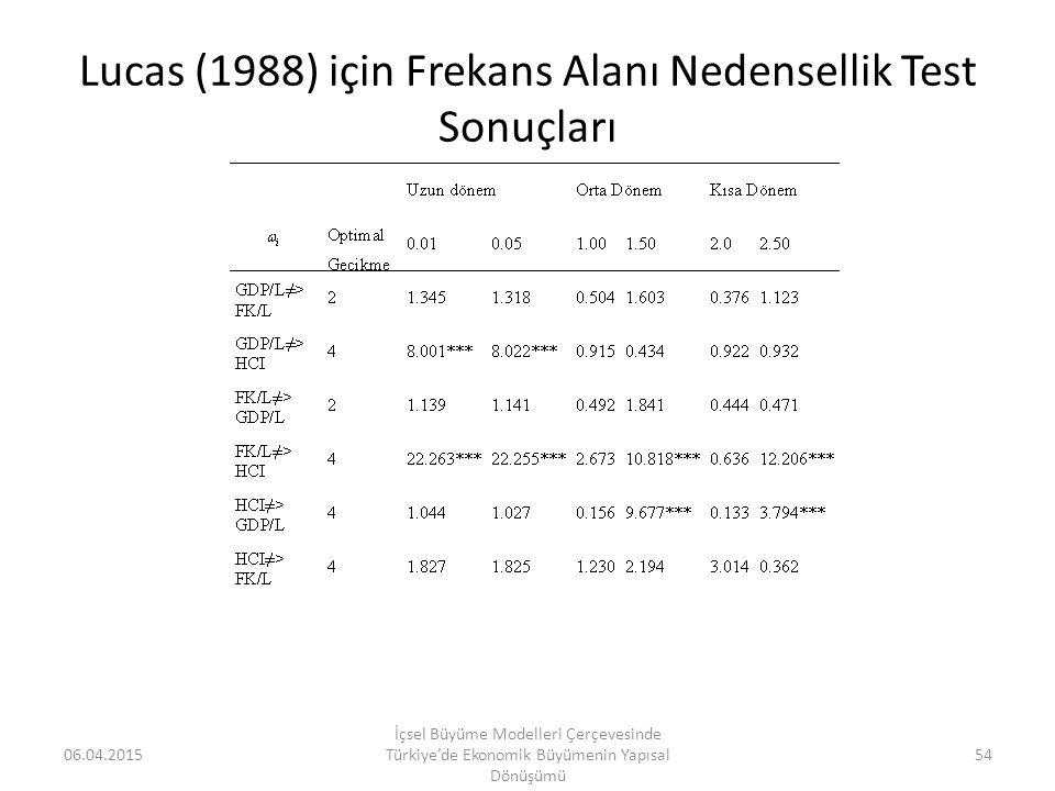 Lucas (1988) için Frekans Alanı Nedensellik Test Sonuçları 06.04.2015 İçsel Büyüme Modelleri Çerçevesinde Türkiye'de Ekonomik Büyümenin Yapısal Dönüşü