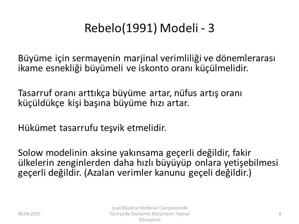Rebelo (1991) Modeli için Hatemi J-Roca (2014) Asimetrik Nedensellik Test Sonuçları Nedenselliğin YönüMWALD%1%5%10Nedenselliğin YönüMWALD%1%5%10 (GDP/L) + ≠> (FK/L) + 0.059 (0.808) 7.9684.3593.041(FK/L) + ≠>(GDP/L) + 0.202 (0.653) 10.1285.0833.427 (GDP/L) + ≠> (FK/L) - 0.236 (0.627) 8.2524.2012.888(FK/L) + ≠>(GDP/L) - 0.228 (0.633) 8.8493.9802.718 (GDP/L) - ≠> (FK/L) - 1.020 (0.312) 11.4025.0403.027(FK/L) - ≠>(GDP/L) - 0.061 (0.804) 11.5015.0933.084 (GDP/L) - ≠> (FK/L) + 0.217 (0.641) 8.9274.0482.774(FK/L) - ≠>(GDP/L) + 0.016 (0.899) 14.4495.4382.908 (GDP/L) + ≠> (M/L) + 0.068 (0.794) 7.0914.6943.216(M/L) + ≠> (GDP/L) + 0.419 (0.517) 6.8294.5573.182 (GDP/L) + ≠> (M/L) - 1.841 (0.398) 12.6657.5535.497(M/L) + ≠> (GDP/L) - 0.284 (0.594) 8.6624.1302.529 (GDP/L) - ≠> (M/L) - 4.449 (0.108) 14.2537.7525.950(M/L) - ≠> (GDP/L) - 0.733 (0.693) 20.17810.1256.876 (GDP/L) - ≠> (M/L) + 0.025 (0.988) 15.9608.1235.918(M/L) - ≠>(GDP/L) + 0.036 (0.850) 13.9024.9142.853 (FK/L) + ≠> (M/L) + 0.350 (0.554) 9.5904.5973.074(M/L) + ≠> (FK/L) + 0.509 (0.476) 9.2754.6553.063 (FK/L) + ≠> (M/L) - 0.222 (0.637) 7.8174.3562.910(M/L) + ≠> (FK/L) - 0.207 (0.649) 7.5304.1672.953 (FK/L) - ≠> (M/L) - 0.685 (0.408) 9.3674.1742.954(M/L) - ≠> (FK/L) - 1.008 (0.315) 9.3675.0143.949 (FK/L) - ≠> (M/L) + 0.434 (0.510) 8.8964.3963.022(M/L) - ≠> (FK/L) + 0.018 (0.893) 8.4284.1962.906 06.04.2015 İçsel Büyüme Modelleri Çerçevesinde Türkiye'de Ekonomik Büyümenin Yapısal Dönüşümü 39