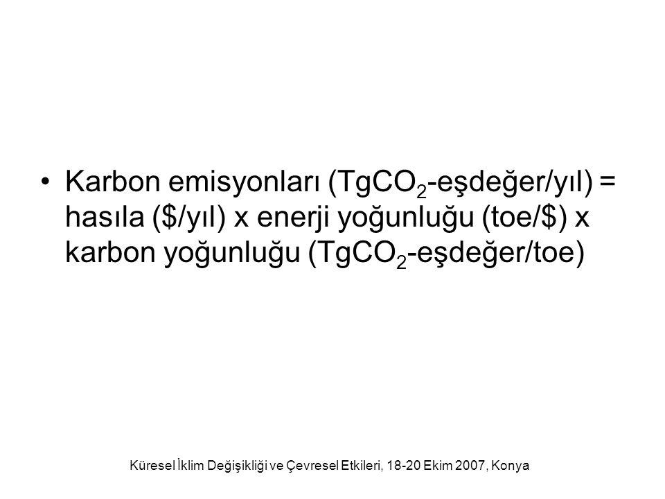 Küresel İklim Değişikliği ve Çevresel Etkileri, 18-20 Ekim 2007, Konya Enerji ve karbon yoğunluğunun aynı kalması halinde büyüyen Türkiye'nin (G$/yıl) enerji üretimi (Mtoe/yıl) ve karbon emisyonu (TgCO2-eşdeğeri/yıl)