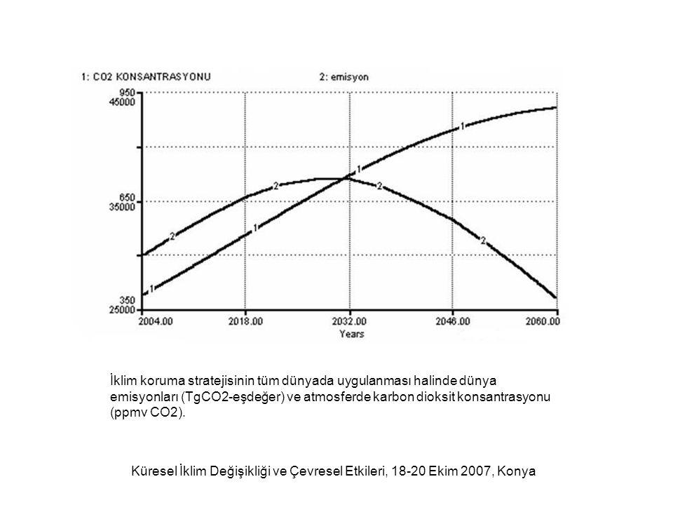 Küresel İklim Değişikliği ve Çevresel Etkileri, 18-20 Ekim 2007, Konya İklim koruma stratejisinin tüm dünyada uygulanması halinde dünya emisyonları (TgCO2-eşdeğer) ve atmosferde karbon dioksit konsantrasyonu (ppmv CO2).