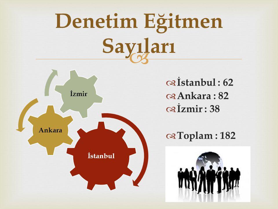  İstanbul Ankara İzmir Denetim Eğitmen Sayıları  İstanbul : 62  Ankara : 82  İzmir : 38  Toplam : 182