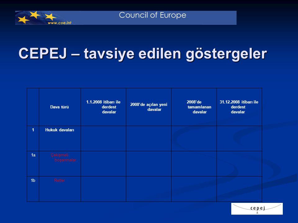 CEPEJ – tavsiye edilen göstergeler Dava türü 1.1.2008 itibarı ile derdest davalar 2008'de açılan yeni davalar 2008'de tamamlanan davalar 31.12.2008 it