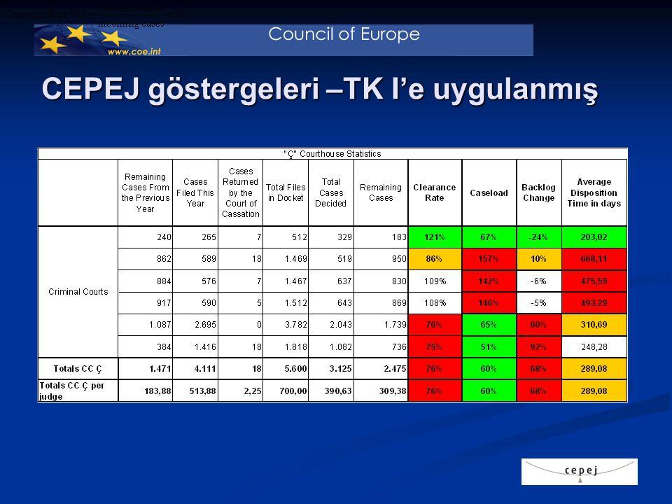CEPEJ göstergeleri – TK'ya uygulanmış II 1.mahkeme 2.