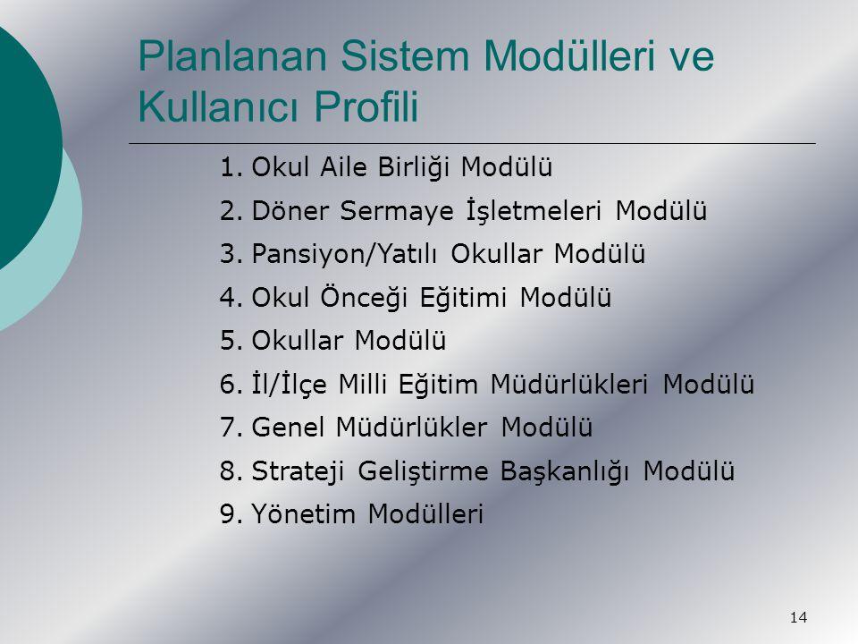 14 1.Okul Aile Birliği Modülü 2.Döner Sermaye İşletmeleri Modülü 3.Pansiyon/Yatılı Okullar Modülü 4.Okul Önceği Eğitimi Modülü 5.Okullar Modülü 6.İl/İlçe Milli Eğitim Müdürlükleri Modülü 7.Genel Müdürlükler Modülü 8.Strateji Geliştirme Başkanlığı Modülü 9.Yönetim Modülleri Planlanan Sistem Modülleri ve Kullanıcı Profili