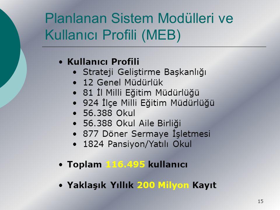 15 Planlanan Sistem Modülleri ve Kullanıcı Profili (MEB) Kullanıcı Profili Strateji Geliştirme Başkanlığı 12 Genel Müdürlük 81 İl Milli Eğitim Müdürlüğü 924 İlçe Milli Eğitim Müdürlüğü 56.388 Okul 56.388 Okul Aile Birliği 877 Döner Sermaye İşletmesi 1824 Pansiyon/Yatılı Okul Toplam 116.495 kullanıcı Yaklaşık Yıllık 200 Milyon Kayıt