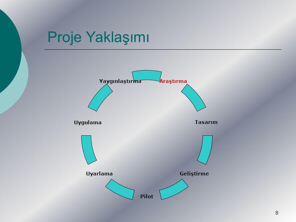 9  Hazırlık-Araştırma Literatür çalışması Kapsam araştırması Yöntem araştırması Sistem ve Süreç Araştırması  Tasarım Süreç tasarımı  Mali ve hukuki boyutlar  İş süreçleri ve akışlar Sistem tasarımı Tasarım onayı  Geliştirme Süreç tanımları ve mevzuat uyarlamaları Sistemin geliştirilmesi Sistem testleri Sistemin devreye alınması İLSİS ile deneme entegrasyonu Uygulama sürecin başlatılması  Pilot İl ve kurumların belirlenmesi Uygulama süreci  Uyarlama Pilot bölgelerden dönüt alınması Gerekli süreç ve sistem değişikliklerinin yapılması  Uygulama Sistemin devreye alınması İLSİS entegrasyonu  Yaygınlaştırma Eğitimlerin verilmesi Uygulamanın ülke çapında başlatılması Uygulamanın izlenmesi  Görünürlük çalışmaları Basılı materyal Seminer /çalıştay Basın toplantıları İş paketleri