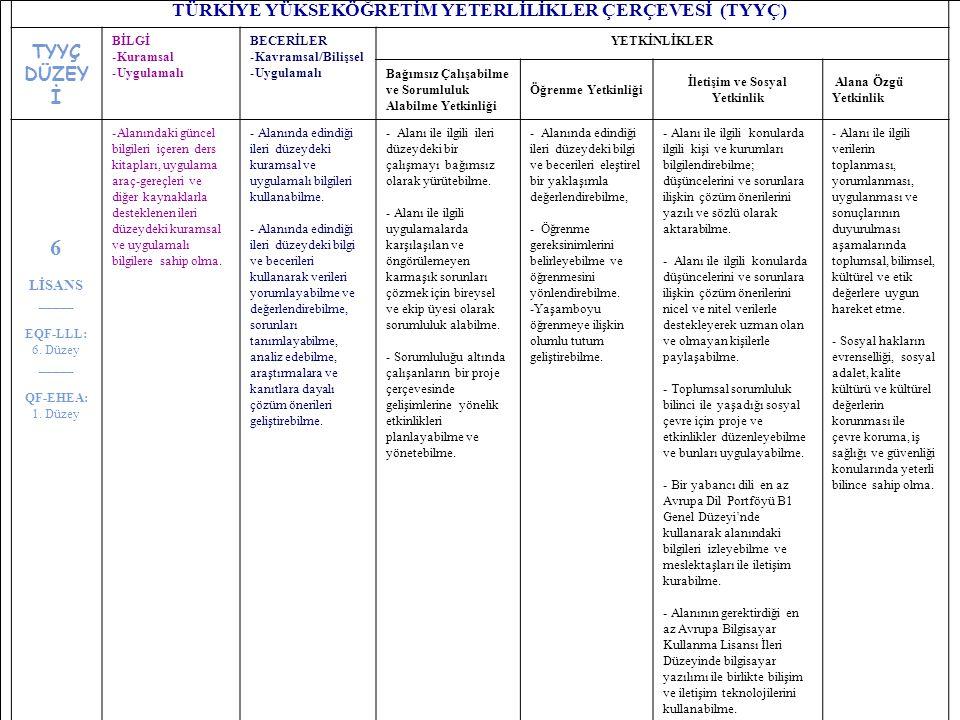 10 TÜRKİYE YÜKSEKÖĞRETİM YETERLİLİKLER ÇERÇEVESİ (TYYÇ) TYYÇ DÜZEY İ BİLGİ -Kuramsal -Uygulamalı BECERİLER -Kavramsal/Bilişsel -Uygulamalı YETKİNLİKLE