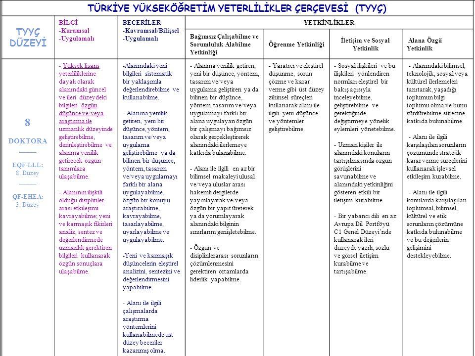 12 TÜRKİYE YÜKSEKÖĞRETİM YETERLİLİKLER ÇERÇEVESİ (TYYÇ) TYYÇ DÜZEYİ BİLGİ -Kuramsal -Uygulamalı BECERİLER -Kavramsal/Bilişsel -Uygulamalı YETKİNLİKLER