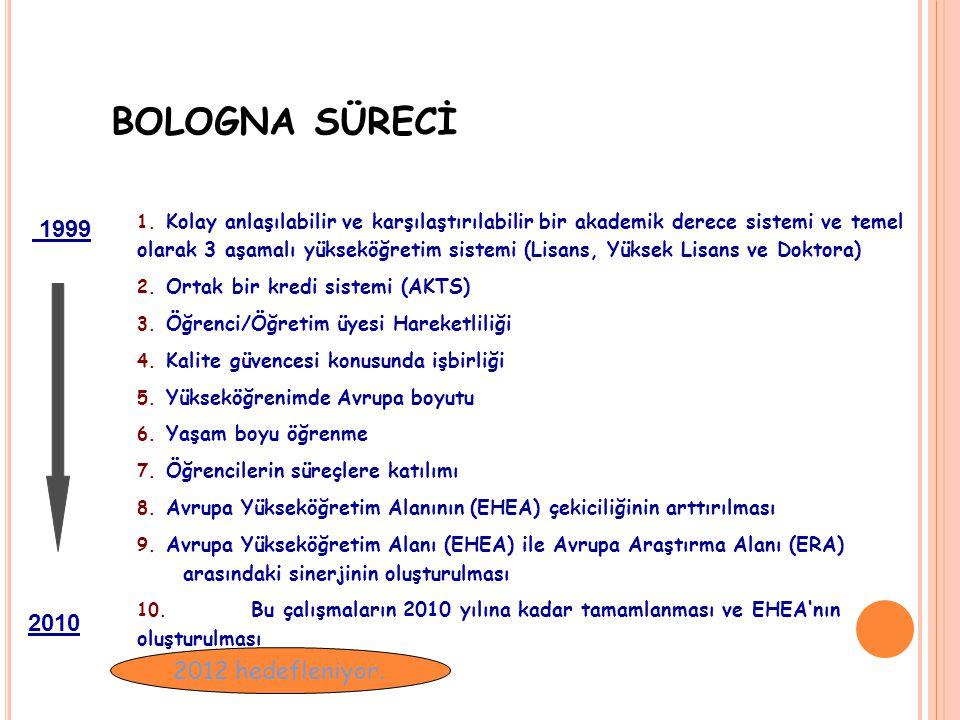 … TEŞEKKÜRLER… tyanpar@yahoo.com Prof. Dr. Tuğba YELKEN YÖK Bologna Uzmanı