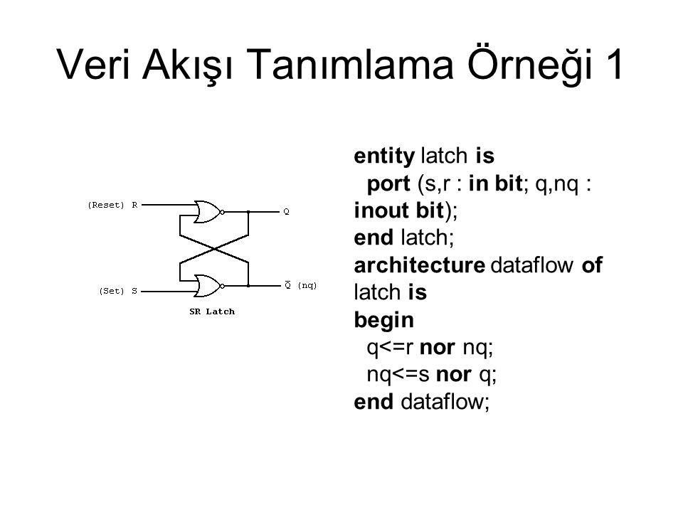 Veri Akışı Tanımlama Örneği 1 entity latch is port (s,r : in bit; q,nq : inout bit); end latch; architecture dataflow of latch is begin q<=r nor nq; n