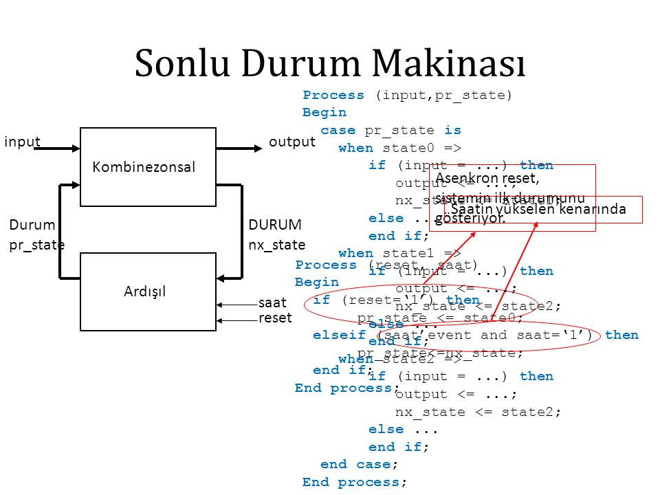 Sonlu Durum Makinası Kombinezonsal Ardışıl saat reset DURUM nx_state outputinput Durum pr_state Process (reset, saat) Begin if (reset='1') then pr_state <= state0; elseif (saat'event and saat='1') then pr_state<=nx_state; end if; End process; Asenkron reset, sistemin ilk durumunu gösteriyor.