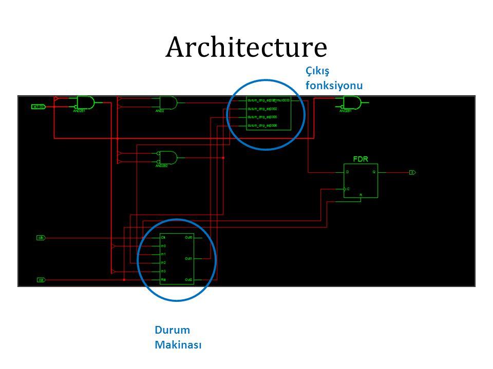 Architecture Durum Makinası Çıkış fonksiyonu