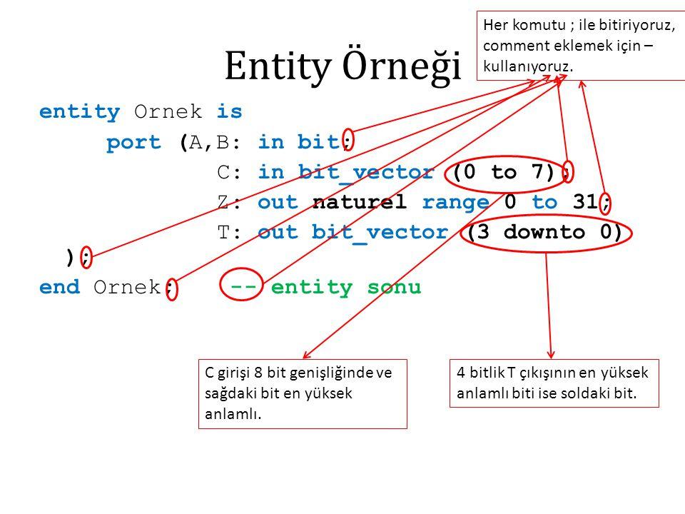 Entity Örneği entity Ornek is port (A,B: in bit; C: in bit_vector (0 to 7); Z: out naturel range 0 to 31; T: out bit_vector (3 downto 0) ); end Ornek; -- entity sonu Her komutu ; ile bitiriyoruz, comment eklemek için – kullanıyoruz.
