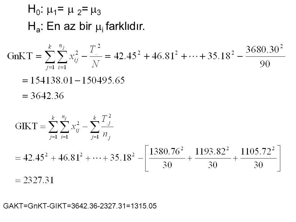 H 0 :  1 =  2 =  3 H a : En az bir  i farklıdır. GAKT=GnKT-GIKT=3642.36-2327.31=1315.05