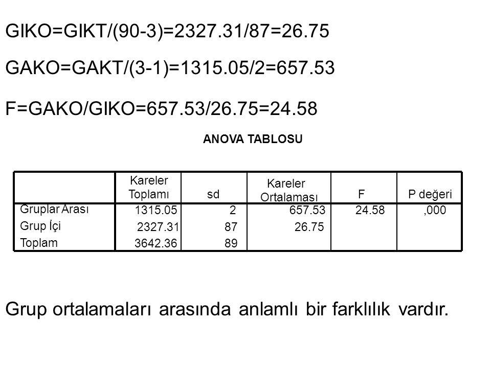 ANOVA TABLOSU 1315.052657.5324.58,000 2327.31878726.75 3642.3689 Gruplar Arası Grup İçi Toplam Kareler Toplamısd Kareler Ortalaması FP değeri GIKO=GIK