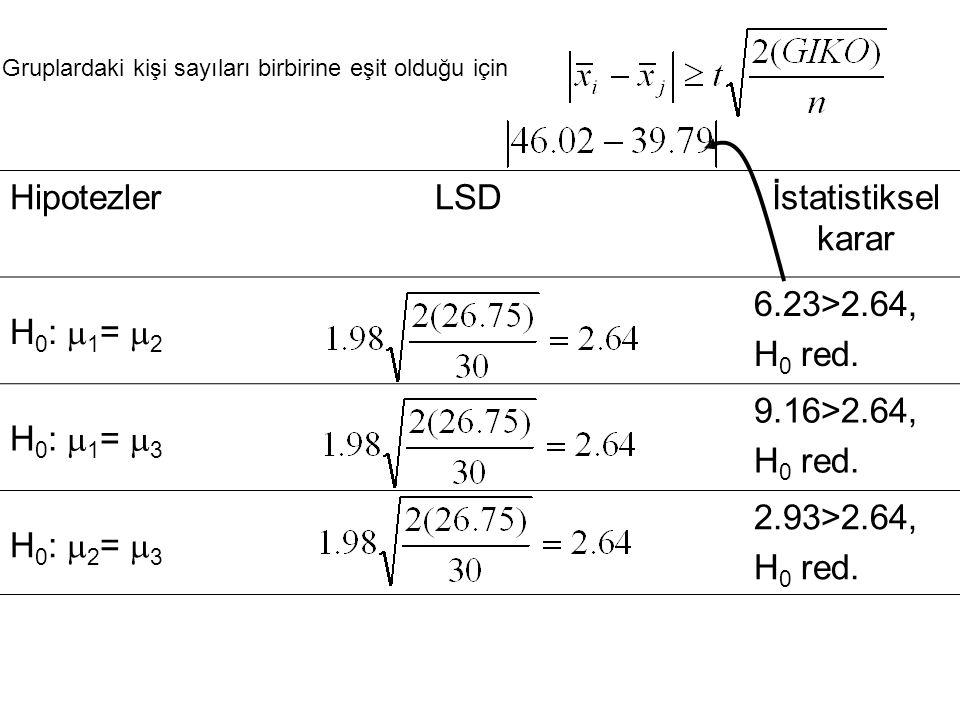 Gruplardaki kişi sayıları birbirine eşit olduğu için HipotezlerLSDİstatistiksel karar H 0 :  1 =  2 6.23>2.64, H 0 red. H 0 :  1 =  3 9.16>2.64, H