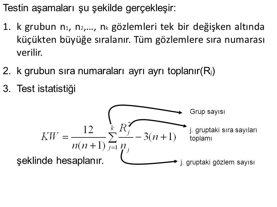 Testin aşamaları şu şekilde gerçekleşir: 1.k grubun n 1, n 2,…, n k gözlemleri tek bir değişken altında küçükten büyüğe sıralanır. Tüm gözlemlere sıra