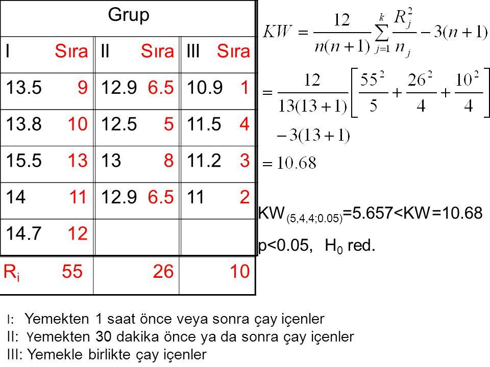 Grup IIIIII 13.512.910.9 13.812.511.5 15.51311.2 1412.911 14.7 Sıra 96.51 1054 1383 116.52 12 R i 552610 KW (5,4,4;0.05) =5.657<KW=10.68 p<0.05, H 0 r