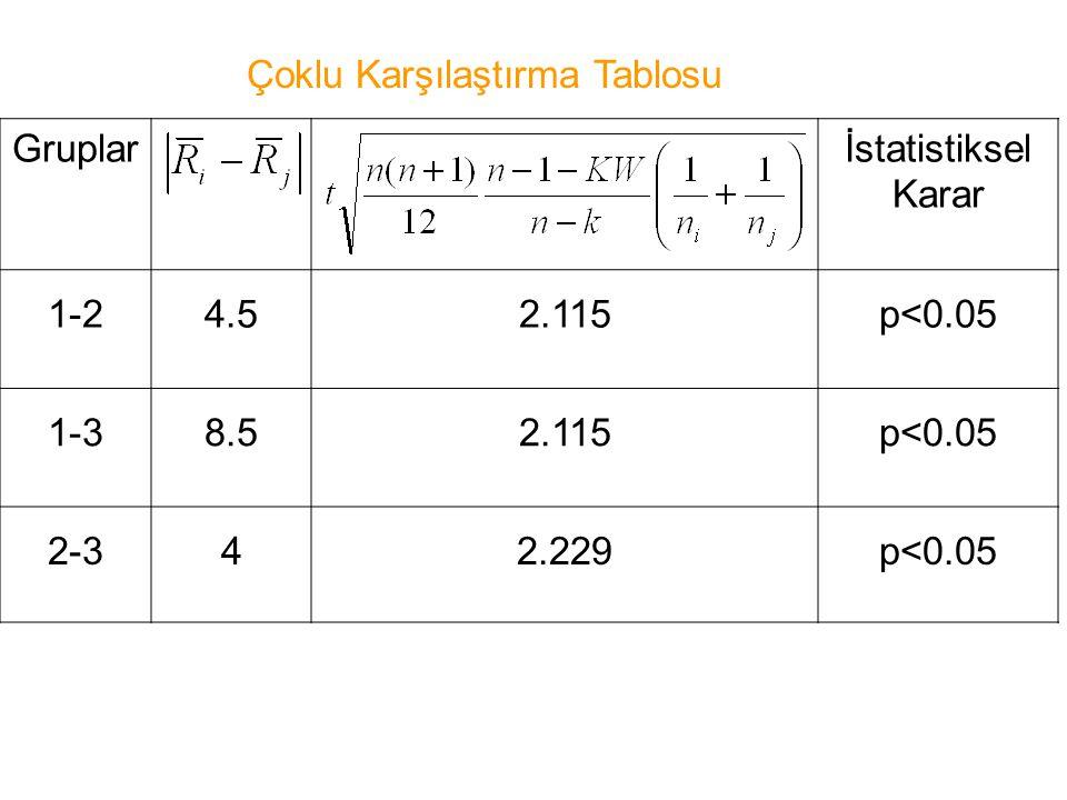 Gruplarİstatistiksel Karar 1-24.52.115p<0.05 1-38.52.115p<0.05 2-342.229p<0.05 Çoklu Karşılaştırma Tablosu