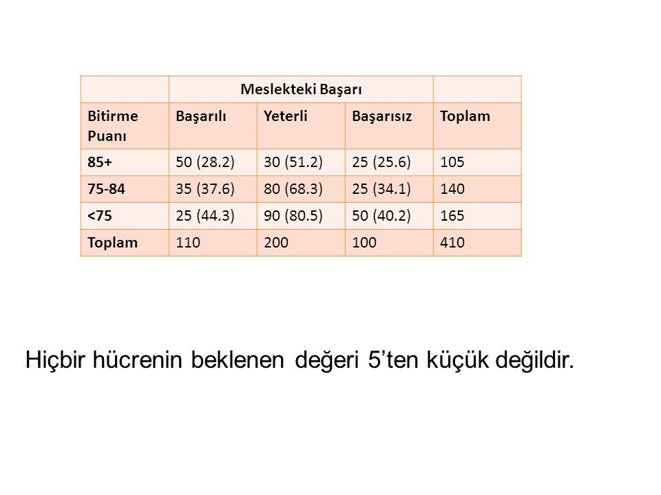 Hiçbir hücrenin beklenen değeri 5'ten küçük değildir. Meslekteki Başarı Bitirme Puanı BaşarılıYeterliBaşarısızToplam 85+50 (28.2)30 (51.2)25 (25.6)105